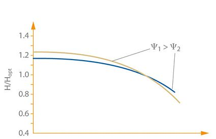 Kennlinie: Einfluss der Druckzahl ψ auf die Form der Kennlinie