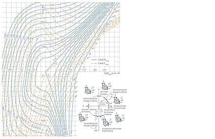 Kennlinie: vollständige Charakteristik einer zweiströmigen Kreiselpumpe mit ns =35 min-1 (nach STEPANOFF)