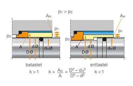 Wellendichtung: Belastungsfaktor k