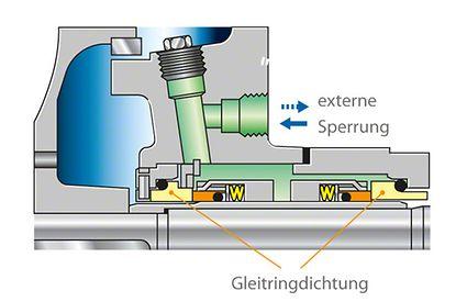"""Wellendichtung: Zwei Gleitringdichtungen in """"back to back""""-Ausführung"""