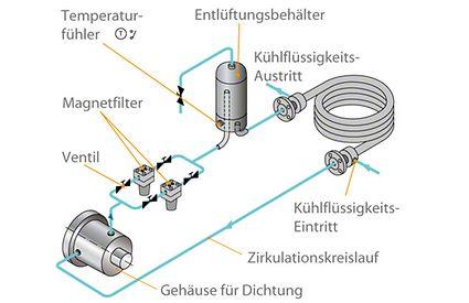 Wellendichtung: Kühlkreislauf einer Kesselspeisepumpen- Gleitringdichtung