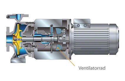 Wellendichtung: Gleitringdichtung luftgekühlt mit Ventilatorrad