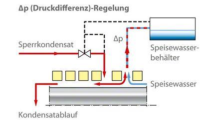 Wellendichtung: Regelsysteme für die Sperrkondensat- Versorgung bei schwimmenden Dichtungsringen
