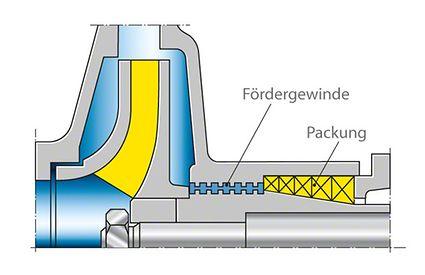 Wellendichtung: Zentrifugaldichtung durch Gewindeförderbuchsen mit nachgeschalteter Packung als Stillstandsdichtung