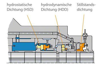 Wellendichtung: Hauptkühlmittelpumpe mit verschiedenen Wellendichtungen