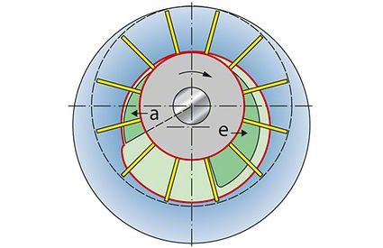 Wasserringpumpe: Lage der Wasseroberflächen in den einzelnen Schaufelzellen; a Auslass; e Einlass