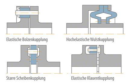 Wellenkupplung: Kupplungsbauarten