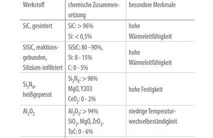 Werkstoff: keramische Werkstoffe für Kreiselpumpen