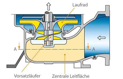 Zulaufraum vor einer radialen Kreiselpumpe für störungsfreie Zuströmung zum Laufrad mit zentraler Leitfläche