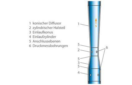 Venturirohr: Prinzipieller Aufbau