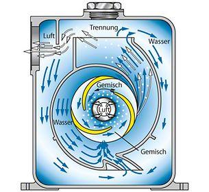 Selbstansaugende Pumpe: Selbstansaugende Kreiselpumpe mit Entmischungsraum (ohne Selbstansaugstufe)