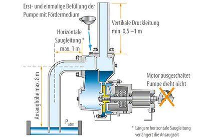 Selbstansaugende Pumpe: Kreiselpumpe mit zwei Gehäusekammern in Erstbetriebnahme