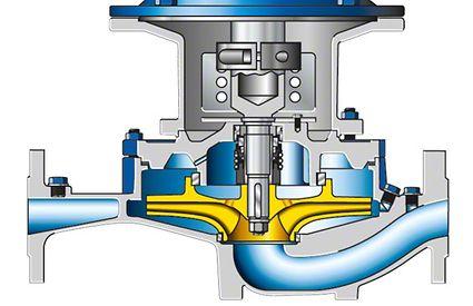 Spiralgehäusepumpe: Quergeteilte Spiralgehäusepumpe mit Radialrad in Inline-Ausführung und vertikaler Einbaulage
