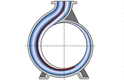 Spiralgehäusepumpe: Spiralgehäuse mit Doppelspirale