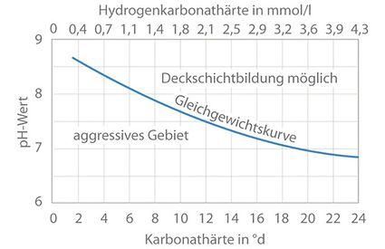 Schutzschicht: Gleichgewichtskurve zur Bildung von Deckschichten in Abhängigkeit von der Karbonathärte und dem pH-Wert