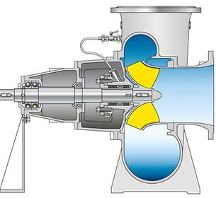 Schraubenradpumpe: Spiralgehäusepumpe mit offenem Schraubenrad und Drallspirale (siehe Pumpengehäuse)