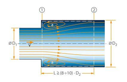 Strömungslehre: Zum CARNOTschen Stoßverlust (Anwendung des Impulssatzes)