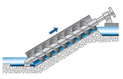 Schneckentrogpumpe: Schematischer Aufbau