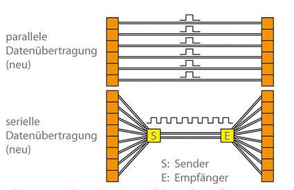 Datenübertragung: Parallele und serielle Datenübertragung (Übertragungsrate in bit)