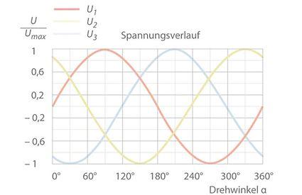 Drehstrom: Spannungsverlauf Dreiphasenwechselstrom