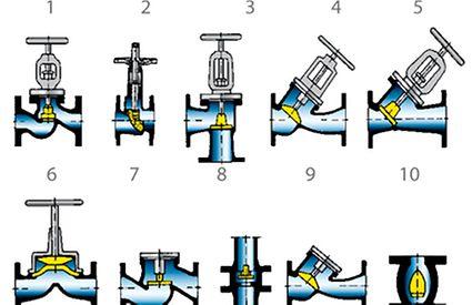 Druckhöhenverlust: Schematische Darstellung der Armaturen-Bauformen