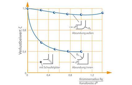 Einfluss der Ausrundung von konkaver und konvexer Seite auf den Verlustbeiwert ζ von Krümmern mit quadratischem Querschnitt.