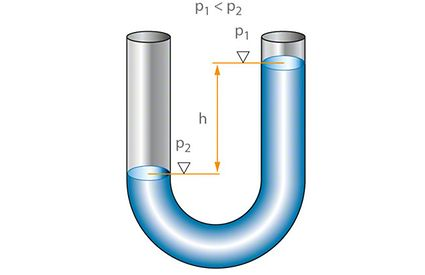 Druckmessung: U-Rohr-Manometer