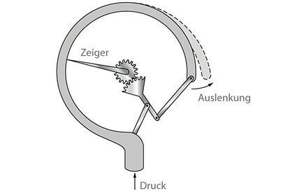 Druckmessung: Bourdon-Röhrenfeder-Manometer