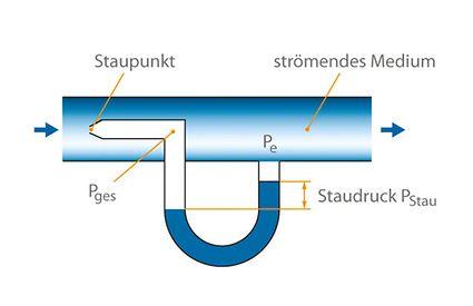 Durchflussmessung: Prandtlsonde (Staurohr); Grundprinzip an einem U-Rohr-Manometer