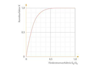 Druckbehälter: Korrekturfaktor K