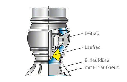 Einlaufdüse: spezifisch schnellläufige Pumpe mit Einlaufdüse und Einlaufkreuz