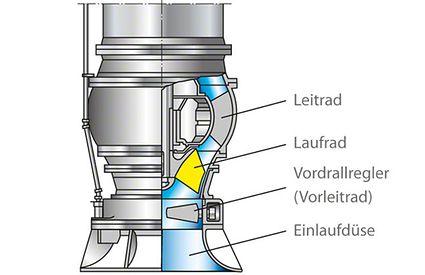 Einlaufdüse: spezifisch schnellläufige Pumpe mit Einlaufdüse und Vordrallregler