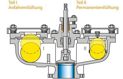Entlüftungsventil: Doppelventil von wasserführenden Strömungsräumen mit zusätzlichem Absperrorgan