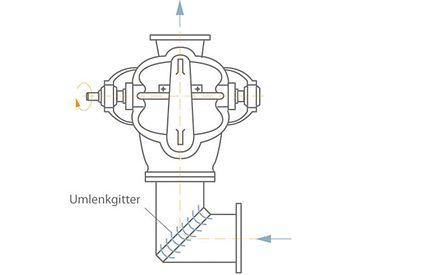Einlaufkrümmer mit Umlenkgitter vor einer zweiströmigen horizontalen Spiralgehäusepumpe (Draufsicht)