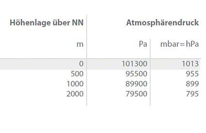 """Atmosphärendruck in Abhängigkeit von der Höhenlage, ausgehend von 1013 mbar (""""physikalische Atmosphäre"""") bei 0 m über NN"""