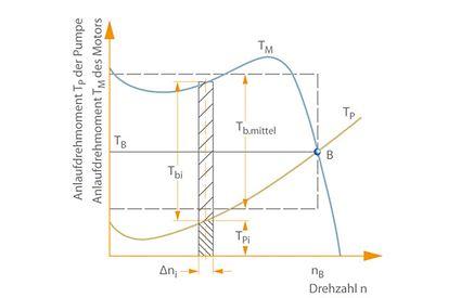 Anlaufzeit: Ermittlung der Anlauf- und Auslaufzeit einer Kreiselpumpe