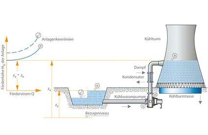 Anlagenkennlinie: Anlagenschema Kühlturm und Anlagenkennlinien bei variablen Wasserständen im Fluss