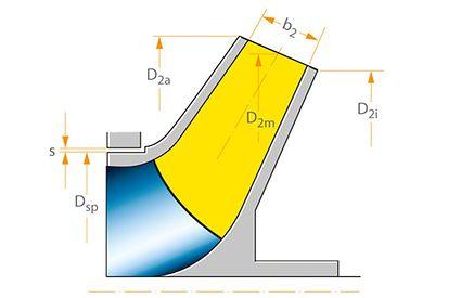 Axialschub: Unentlastetes Laufrad mit kegeliger Austrittsfläche