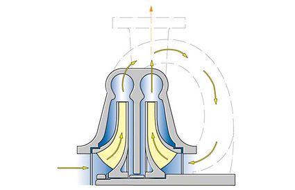 Axialschub zur Axialkraft bei zweistufiger gegenläufiger Laufradanordnung