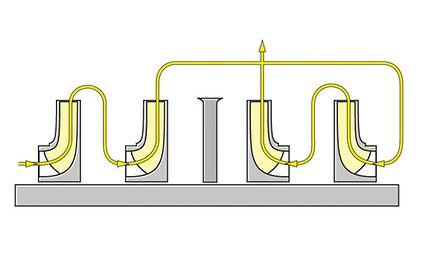Axialschub zur Axialkraft in einer Pipelinepumpe vierstufiger, je 2 x zweistufig gegenläufiger Anordnung
