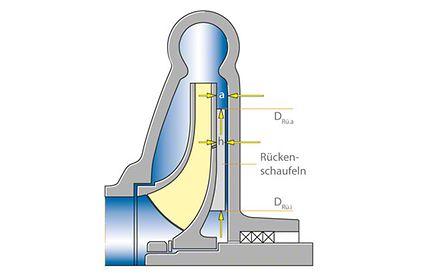 Axialschub zur Axialkraft in einer einstufigen Kreiselpumpe mit Rückenschaufeln