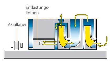 Axialschub zur Entlastungseinrichtung mit Entlastungskolben und Axiallager