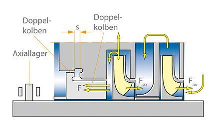 Axialschub zur Entlastungseinrichtung mit Doppelkolben und Axiallager