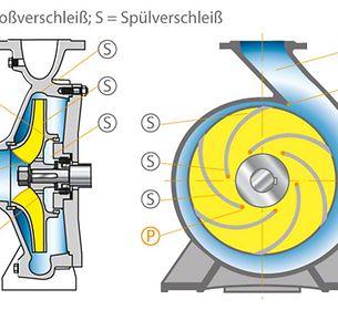 Abrasion: Verschleißgefährdete Stellen in einer Spiralgehäusepumpe