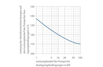 Antriebsleistung: Leistung der Antriebsmaschine in Abhängigkeit von der Auslegungsleistung der Pumpe im Betriebspunkt.