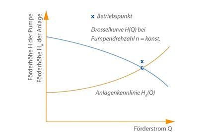 Betriebspunkt: Definition des Betriebspunktes einer Kreiselpumpe