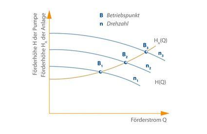 Lageänderung des Betriebspunktes von B1 nach B3 auf der Anlagenkennlinie HA(Q) durch Erhöhung der Pumpendrehzahl von n1 auf n3
