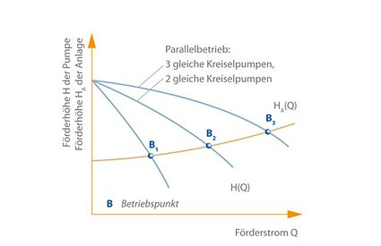 Betriebspunkt: Lageänderung des Betriebspunktes von B1 nach B3 auf der Anlagenkennlinie HA(Q)