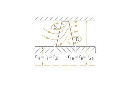 Betriebsverhalten: Teillastwirbel S und D bei einem Axialrad