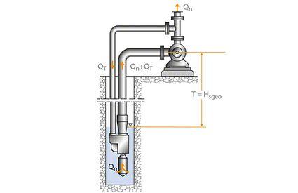 Tiefsaugevorrichtung: Kreiselpumpe für Treibwasserstrom über Flur, Strahlapparat in Bohrloch